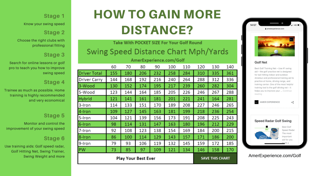 Golf Swing Speed Chart Mph/ - Golf Gear Online - What is the best website for used golf clubs