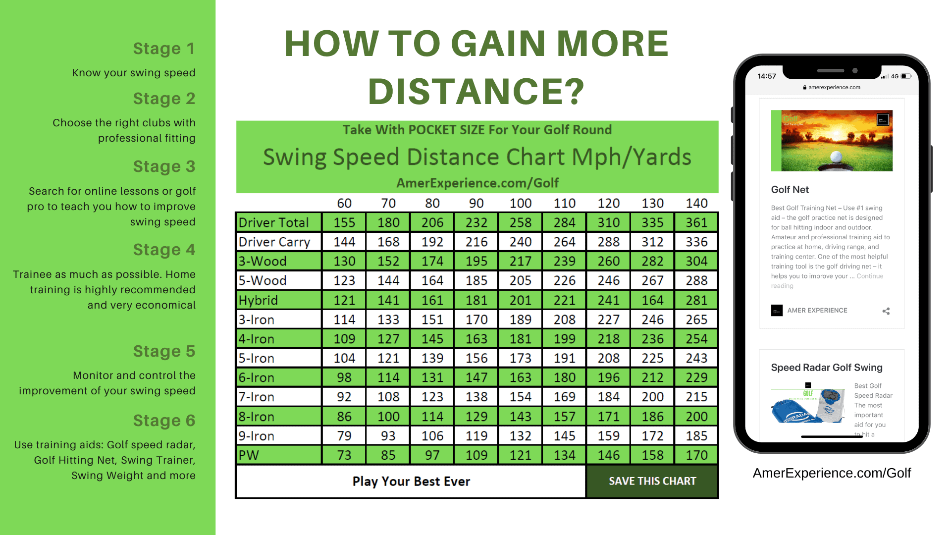 Golf Swing Speed Chart Mph/Yards - Use Golf Speed Radar, Golf Practice Mat And Swing Aid To Achieve Better Results In Swing Speed, Use with Golf Speed Radar and Swing Aids Best golf practice net for indoor and outdoor, golf training net and mat, best golf hitting net for backyard