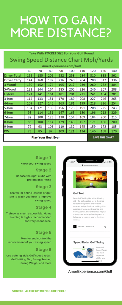 Compact Guide Gain Distance Swing Speed In Golf 6 Steps