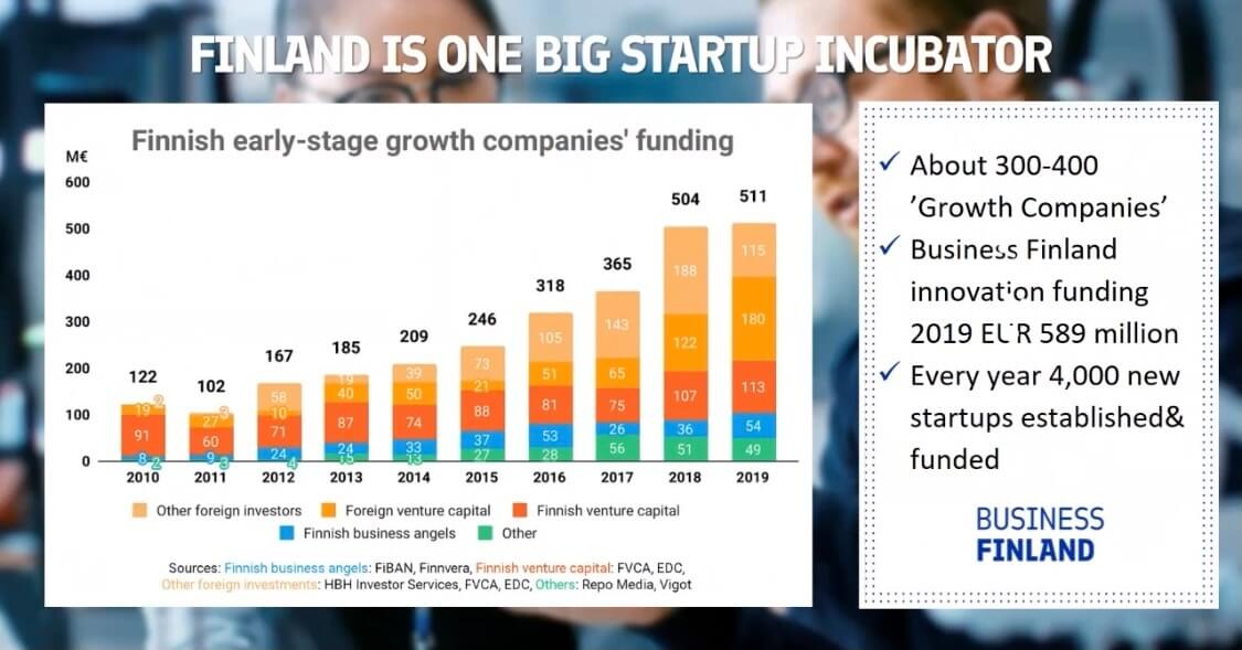 Finland Is One Big Startup Incubator - Why To Do Business With Finland